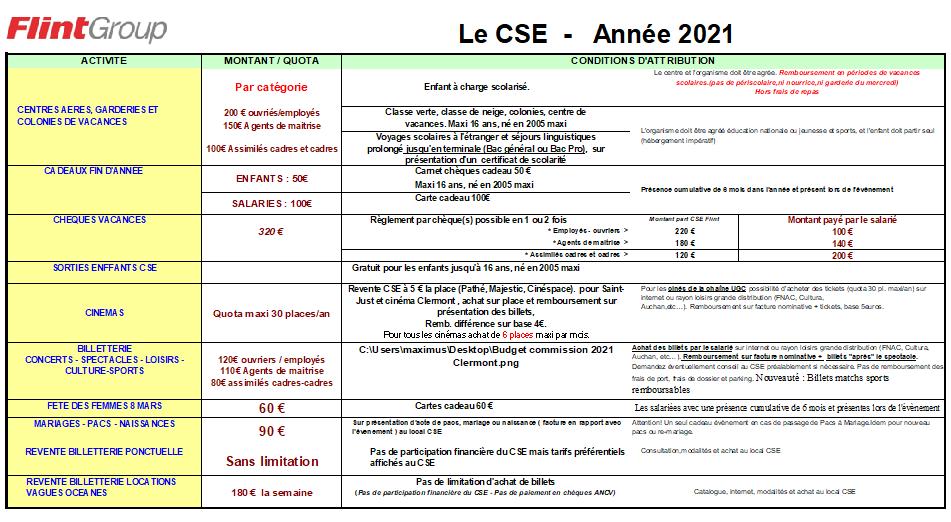 Regles d attribution cse 2021 clermont